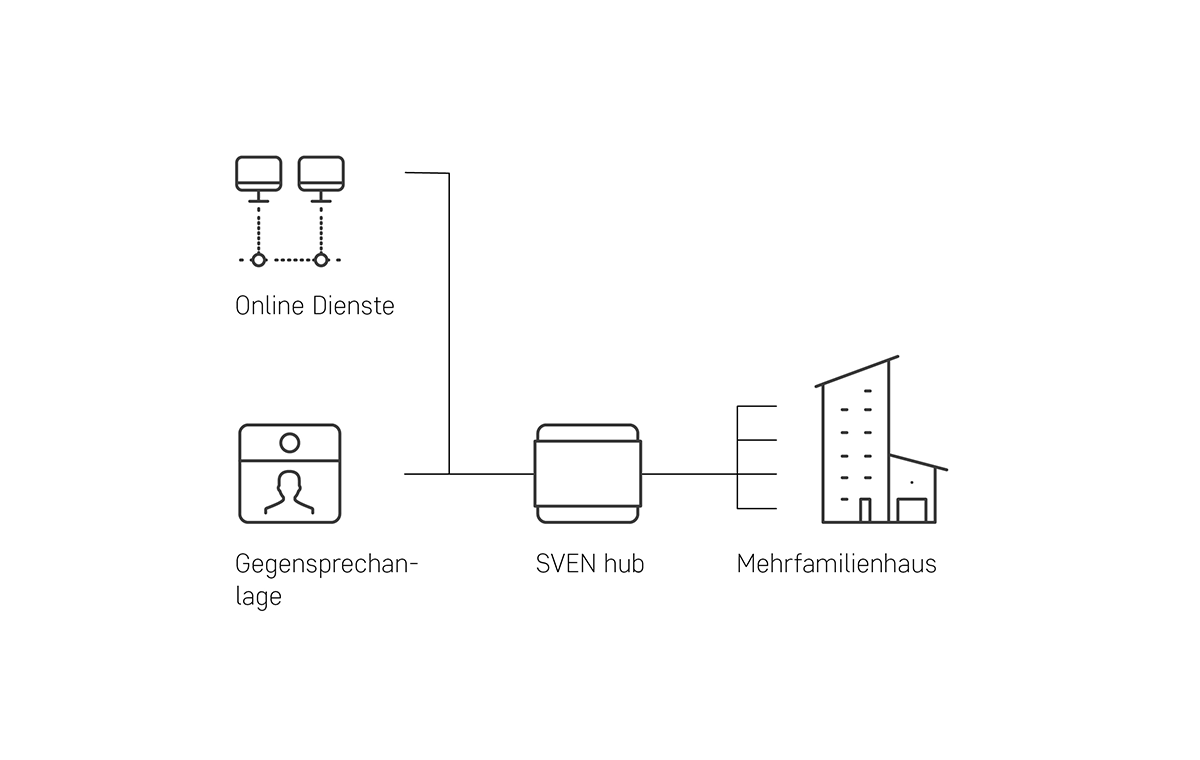 gegensprechanlage schema mit digitalstrom